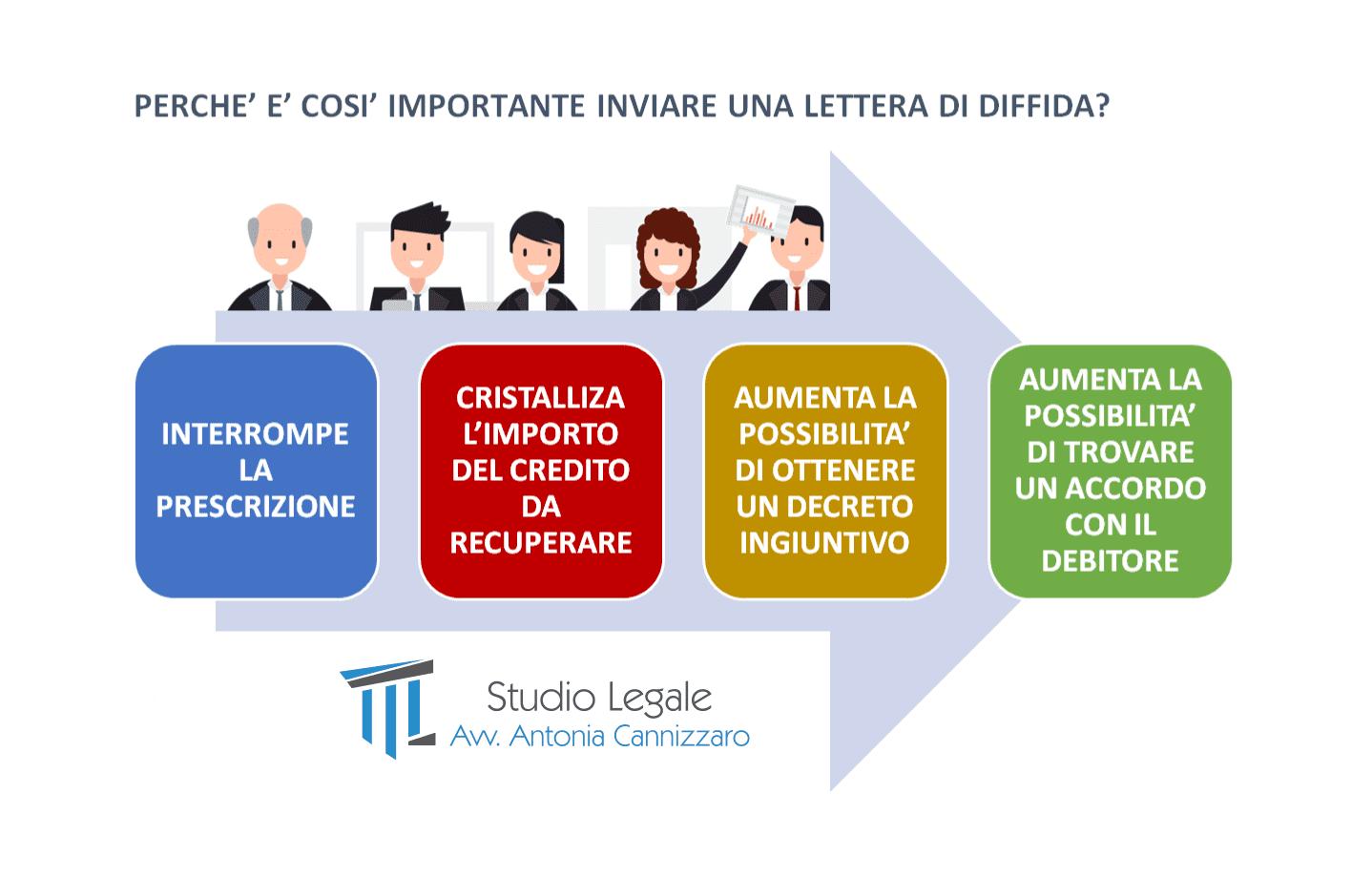 avvocato recupero crediti bologna 1