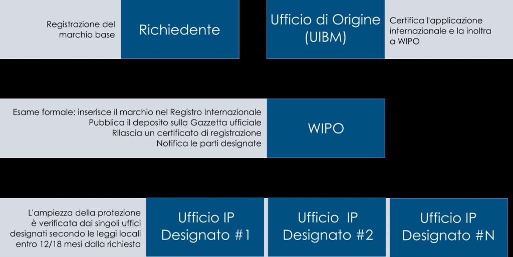 procedura di registrazione marchio internazionale