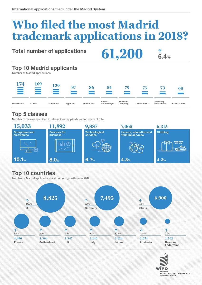 numero di richieste di registrazione marchio internazionale nel 2018 a livello mondiale
